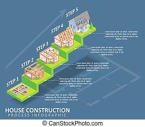 bouwsector, woning, isometric, vector, infographics