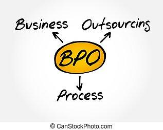 bpo, -, pojęcie, akronim, outsourcing, handlowy, proces