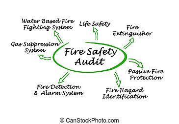 brûler, audit, sécurité