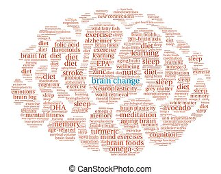 Brain Change Brain Word Cloud