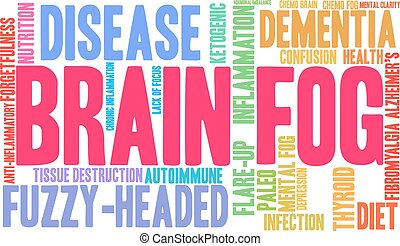 Brain Fog Word Cloud