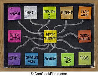 brainstorming, słowo, chmura, na, tablica