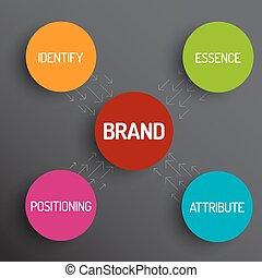 Vector brand concept schema diagram - identify, essence, attribute, positioning - dark version