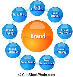 Brand concepts business diagram illustration