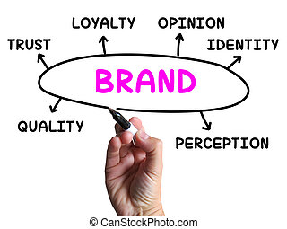 Brand Diagram Shows Company Identity And Loyalty - Brand...