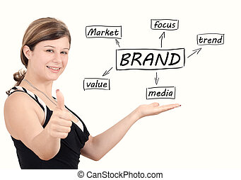 Brand - Young businesswoman introduce Brand process...