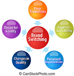 Brand Switching business diagram illustration