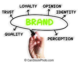 brandmerken trouw, diagram, vertoningen, bedrijf, identiteit
