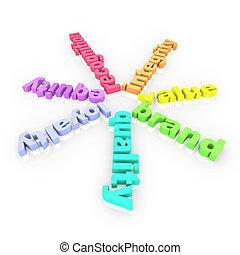 brandmerken trouw, waarde, identiteit, woorden, billijkheid, erkenning, 3d