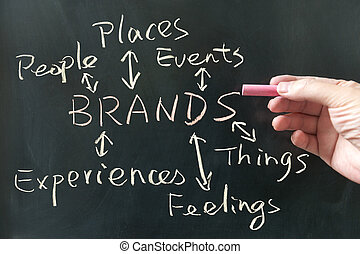 Brands concept