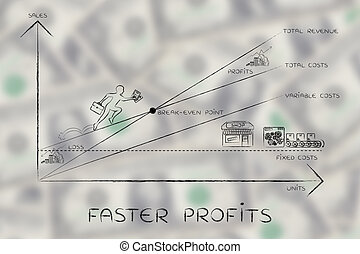 break-even point graph with CEO climbing results, faster profits