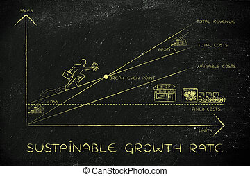 break-even point with CEO climbing results, sustainable growth rate