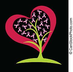 Breast cancer ribbons heart logo