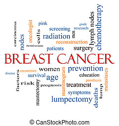 Breast Cancer Word Cloud Concept with great terms such as...