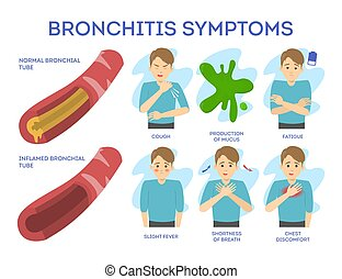 Bronchitis symptoms set. Chronic disease. Chest pain and fatigue, respiratory disease. Isolated vector illustration in cartoon style