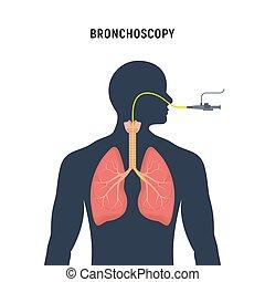 Bronchoscopy respiratory system emphysema endoscopy human lung examination. Bronchoscopy icon.