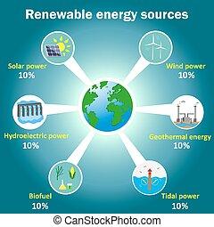 bronnen, energie, vector, infographics