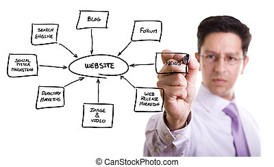 Building a website - businessman drawing a website schema in...