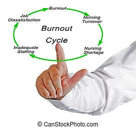 Burnout cycle
