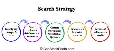 busca, cinco, estratégia, passos