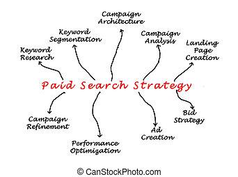 busca, pago, estratégia
