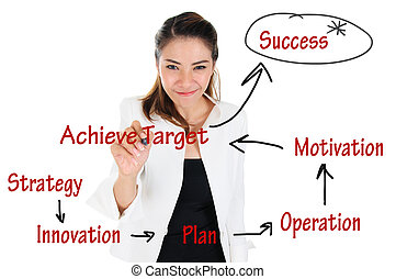 Business woman drawing operation chart for business achievement