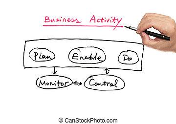 Business activity diagram