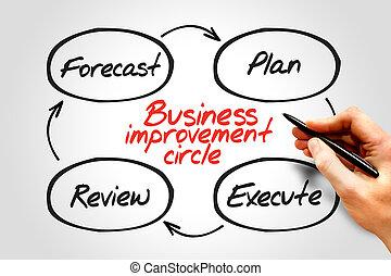 business, amélioration