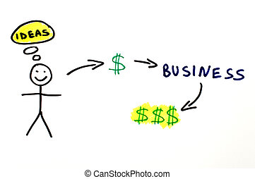 Business and investment conception