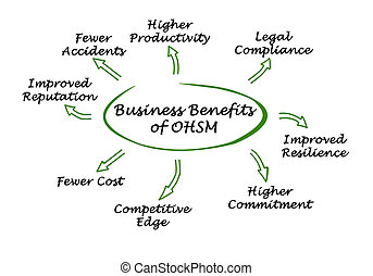 Business Benefits of Occupational Health and Safety ...