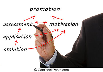 business chart shows the way from ambition to promotion