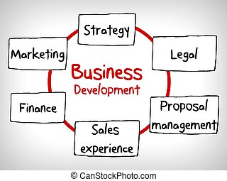 Business concept development building in cycle mind map