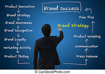 Business Concept of Brand Strategy