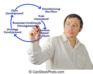 Business Continuity Management Steps