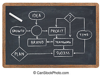Business diagram on blackboard