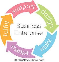 Business Enterprise Product Cycle Arrows - Five arrows...