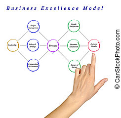 Business Excellence Model