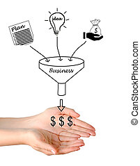 Business  funnel