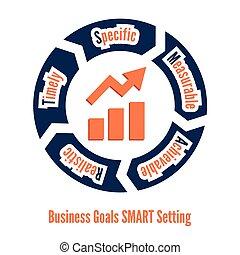 Business goals SMART setting