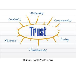 business, graphique, diagramme, diagramme, modèle, confiance