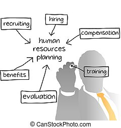 business, hr, diriger, plan, ressources humaines