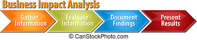 Business Impact Analysis business diagram illustration -...