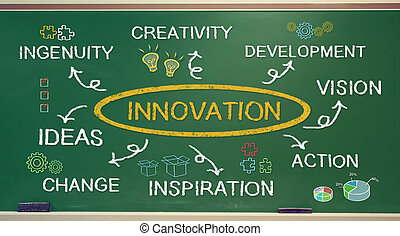 Business innovation concept on green chalkboard