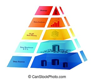 Business Intelligence Coloured Pyramid Concept