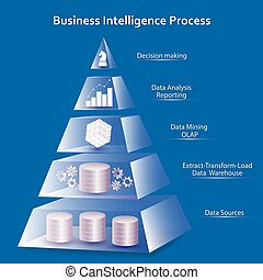 Business Intelligence concept using pyramid design....