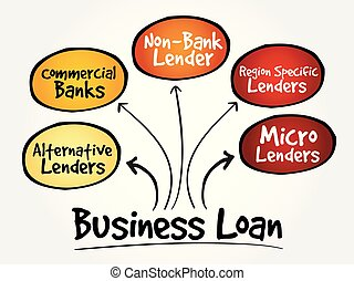 Business Loan sources mind map flowchart business concept for presentations and reports