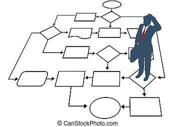 A confused business man seeks a solution in a process management flowchart.