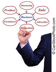 business man hand writing business diagram