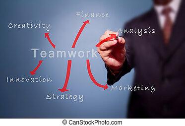 business man shows plan to teamwork