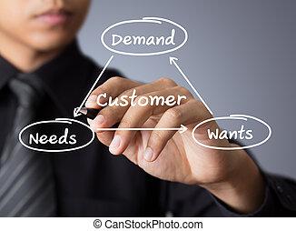 business man writing concept of customer (customer, service, satisfaction)
